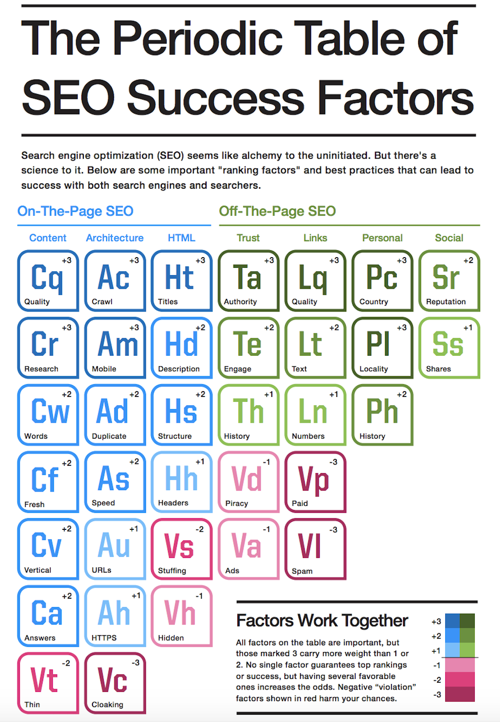 The periodic table of seo success factors the travel vertical the periodic table of seo success factors gamestrikefo Choice Image