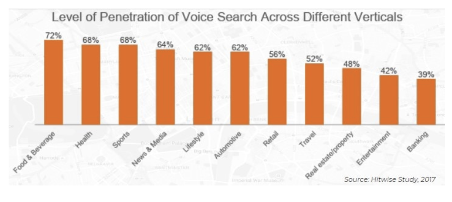 Anatomy of a Page Optimized for Voice Search - The Travel Vertical